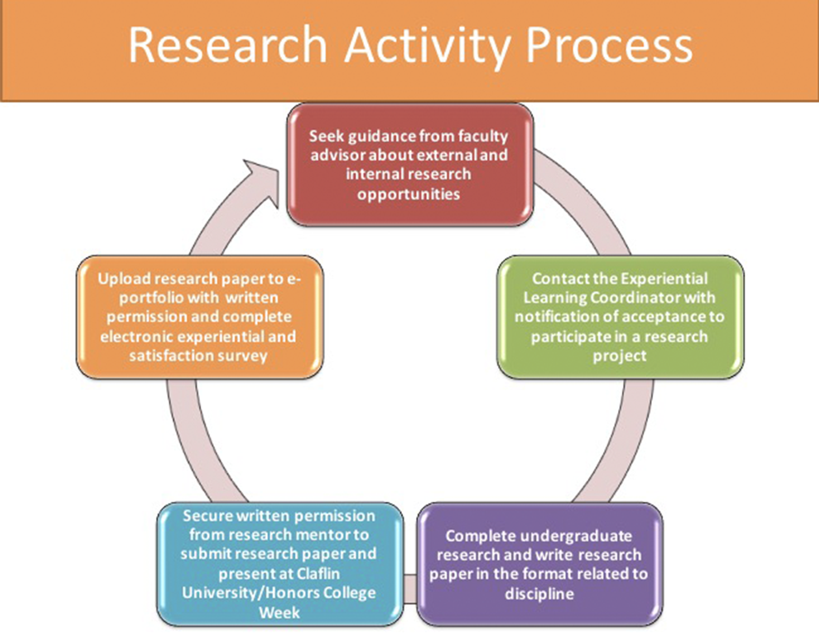 Research activity process