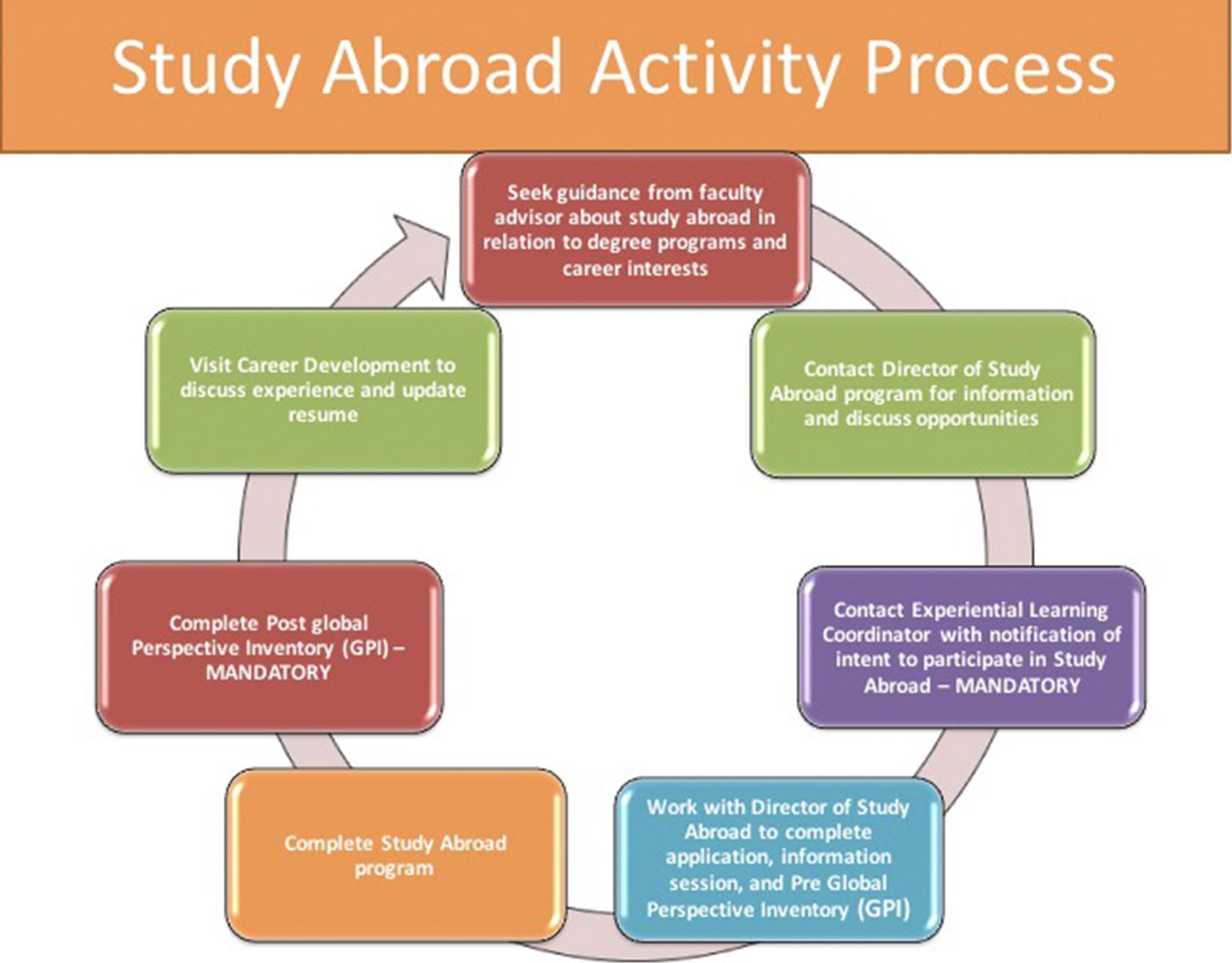 Study Abroad Study Away